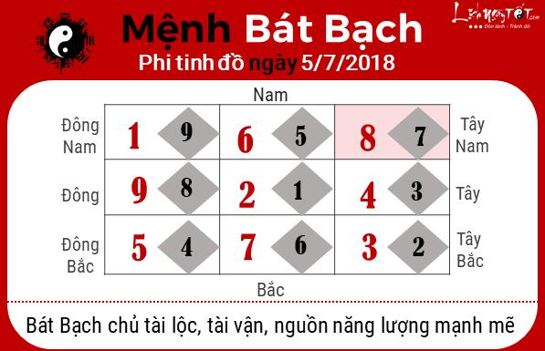 Phong thuy hang ngay - Phong thuy ngay 05072018 - Bat Bach