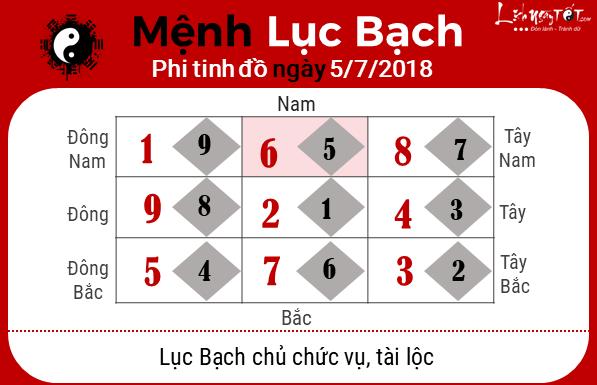Phong thuy hang ngay - Phong thuy ngay 05072018 - Luc Bach