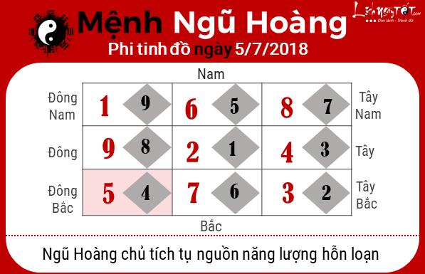 Phong thuy hang ngay - Phong thuy ngay 05072018 - Ngu Hoang