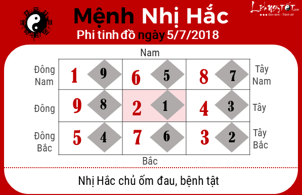 Phong thuy hang ngay - Phong thuy ngay 05072018 - Nhi Hac