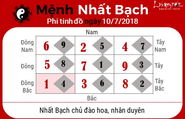 Phong thuy hang ngay - Phong thuy ngay 10072018 - Nhat Bach
