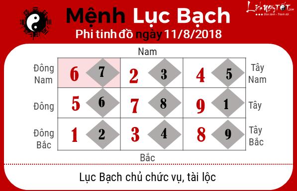 Phong thuy hang ngay - Phong thuy ngay 11082018 - Luc Bach