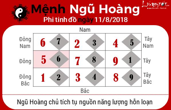 Phong thuy hang ngay - Phong thuy ngay 11082018 - Ngu Hoang