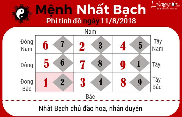 Phong thuy hang ngay - Phong thuy ngay 11082018 - Nhat Bach