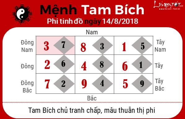 Phong thuy hang ngay - Phong thuy ngay 14082018 - Tam Bich