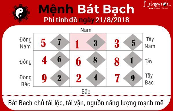 Phong thuy hang ngay - phong thuy ngay 21082018 - Bat bach