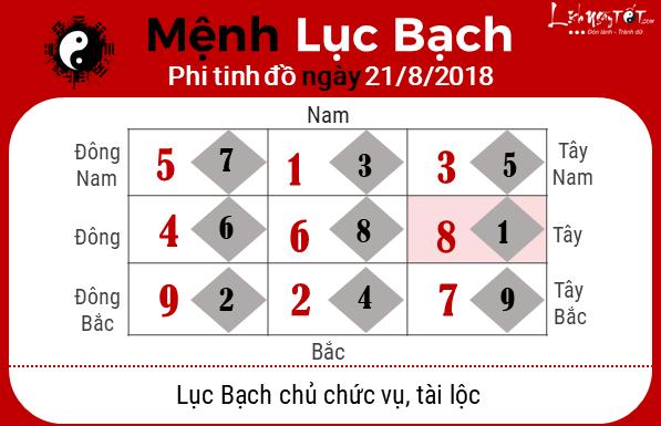 Phong thuy hang ngay - phong thuy ngay 21082018 - Luc Bach
