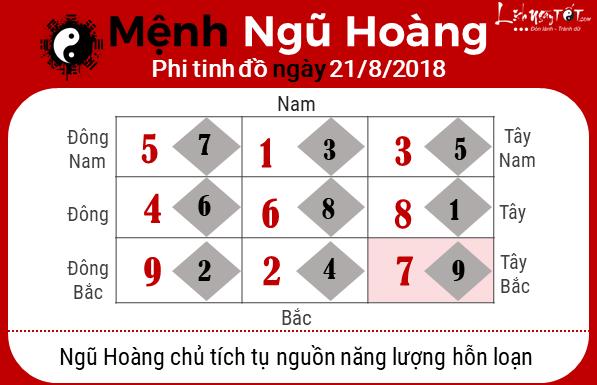 Phong thuy hang ngay - phong thuy ngay 21082018 - Ngu Hoang