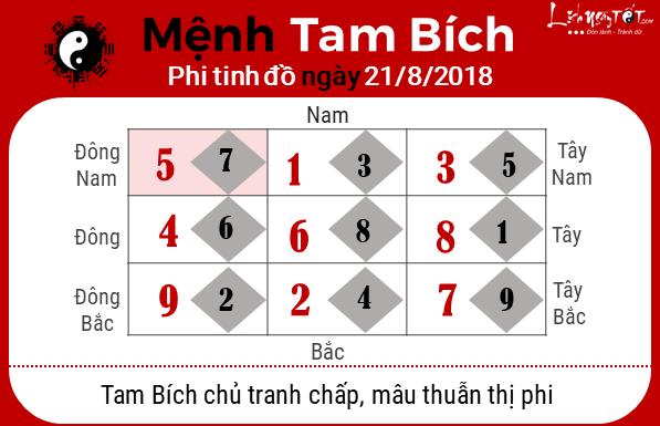 Phong thuy hang ngay - phong thuy ngay 21082018 - Tam Bich