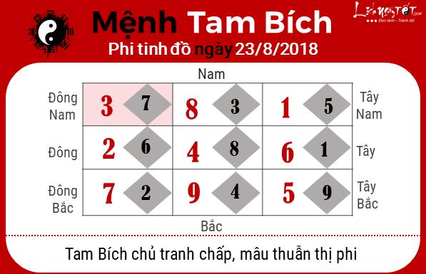 phong thuy hang ngay - Phong thuy ngay 23082018 - Tam Bich