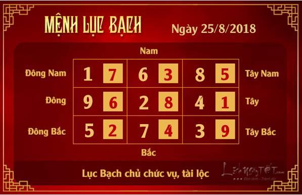 Phong thuy hang ngay - Phong thuy ngay 25082018 - Luc Bach