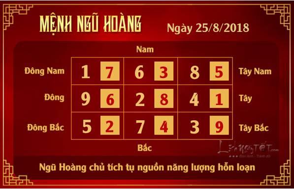 Phong thuy hang ngay - Phong thuy ngay 25082018 - Ngu Hoang