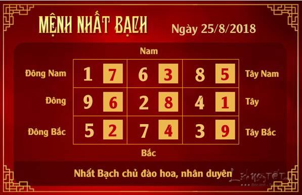 Phong thuy hang ngay - Phong thuy ngay 25082018 - Nhat Bach