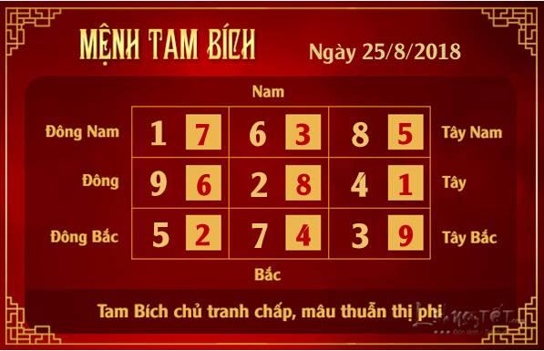 Phong thuy hang ngay - Phong thuy ngay 25082018 - Tam Bich