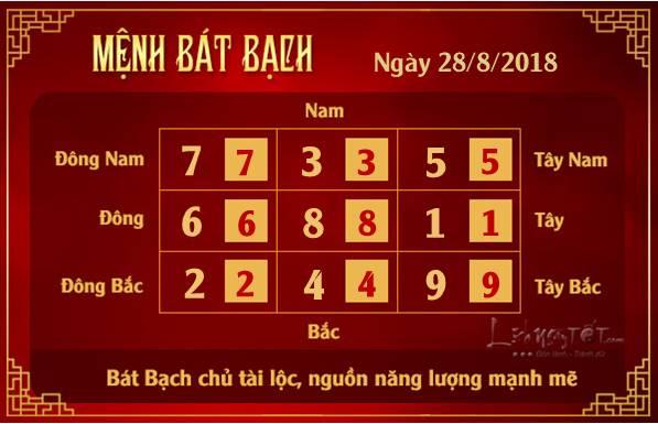 Phong thuy hang ngay - Phong thuy ngay 28082018 - Bat Bach