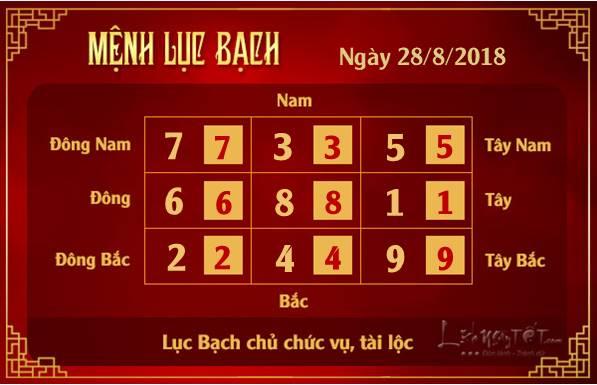 Phong thuy hang ngay - Phong thuy ngay 28082018 - Luc Bach