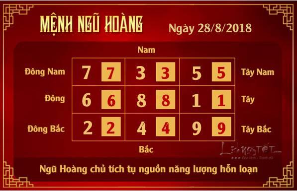 Phong thuy hang ngay - Phong thuy ngay 28082018 - Ngu Hoang