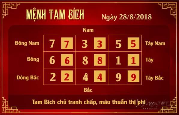 Phong thuy hang ngay - Phong thuy ngay 28082018 - Tam Bich