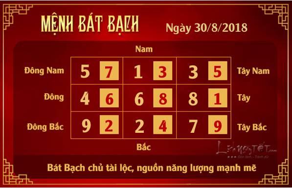 Phong thuy hang ngay - Phong thuy ngay 30082018 - Bat Bach