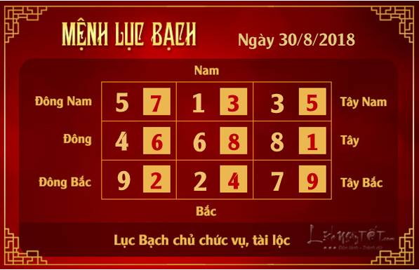 Phong thuy hang ngay - Phong thuy ngay 30082018 - Luc Bach