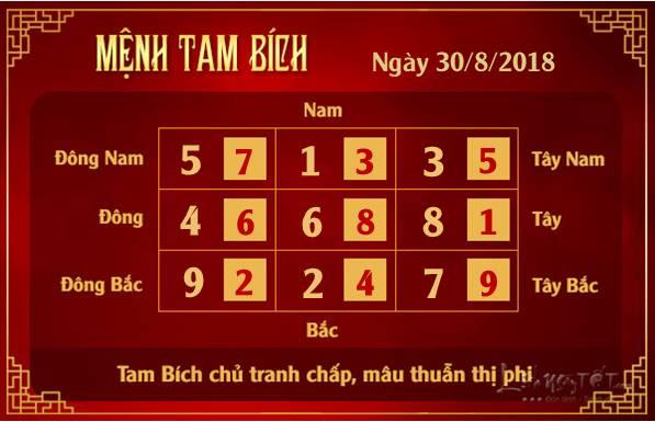 Phong thuy hang ngay - Phong thuy ngay 30082018 - Tam Bich