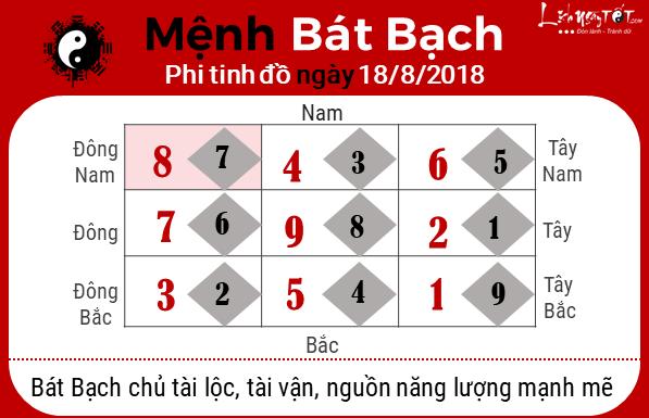 Phong thuy hang ngay - Phong thuy ngay 18082018 - Bat Bach