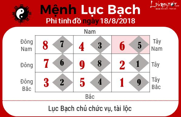 Phong thuy hang ngay - Phong thuy ngay 18082018 - Luc Bach