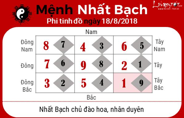 Phong thuy hang ngay - Phong thuy ngay 18082018 - Nhat Bach