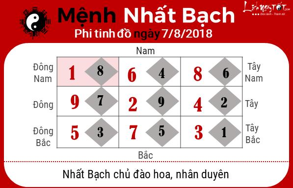 Phong thuy hang ngay - Phong thuy ngay 07082018  Nhat Bach
