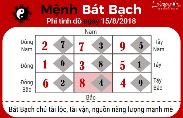 8xem phong thuy hang ngay – xem phong thuy ngay 15082018 menh bat bach