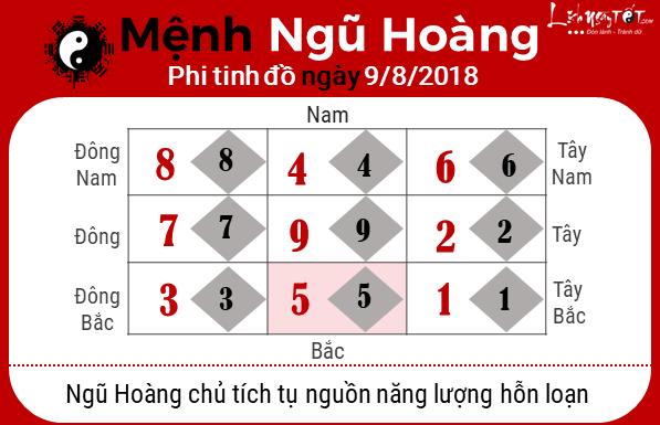 Phong thuy hang ngay - phong thuy ngay 09082018 - Ngu Hoang