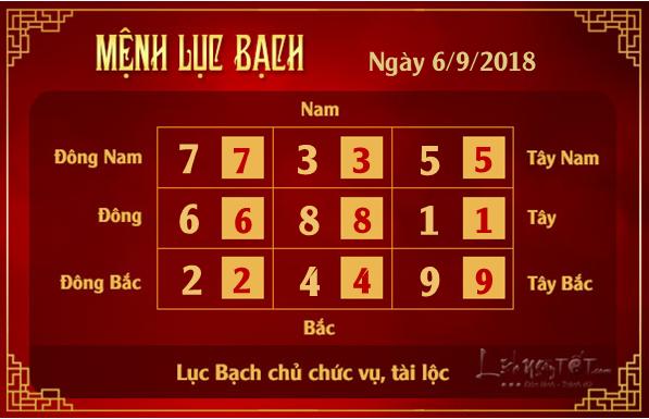 Phong thuy hang ngay - phong thuy ngay 06092018 - Luc Bach