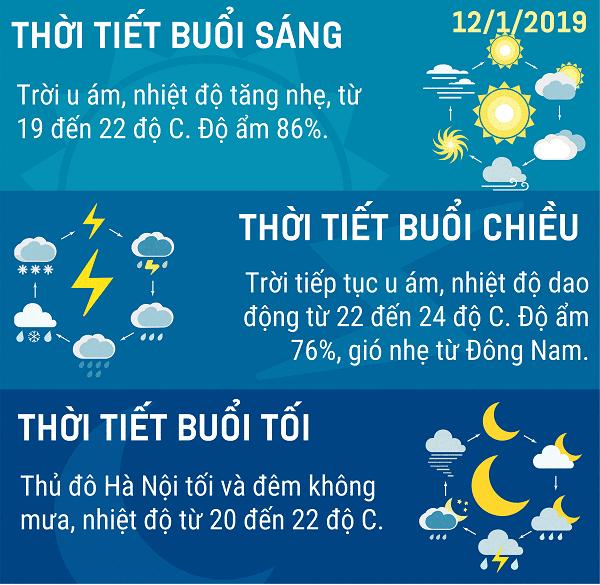 Du bao thoi tiet Ha Noi ngay 12 thang 1 nam 2019