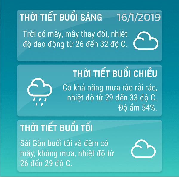 Du-bao-thoi-tiet-TPHCM-1612019