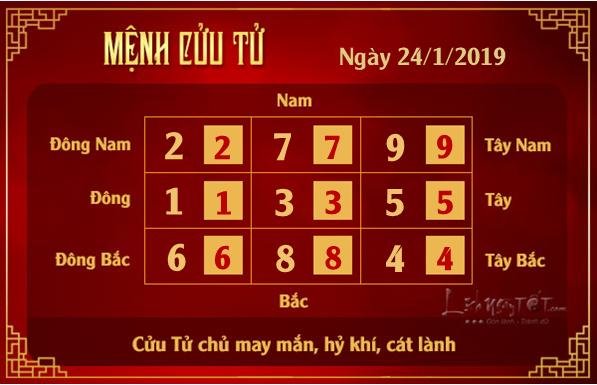 Phong thuy hang ngay - Phong thuy ngay 24012019 - Cuu Tu