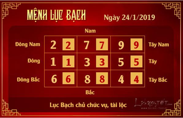 Phong thuy hang ngay - Phong thuy ngay 24012019 - Luc Bach