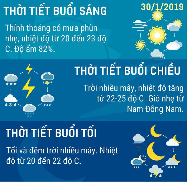 Du bao thoi tiet Ha Noi 3012019