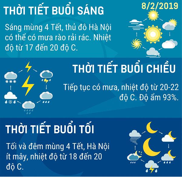Du bao thoi tiet Ha Noi 822019