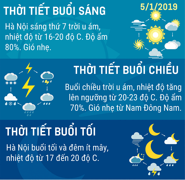 Du-bao-thoi-tiet-Ha-Noi-ngay-512019