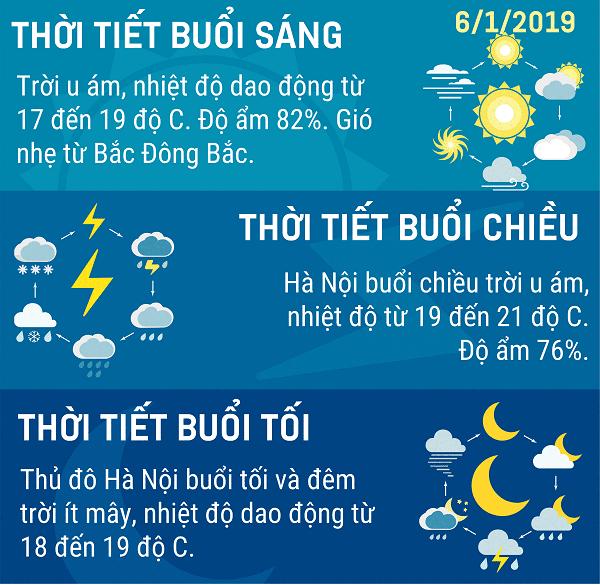Du-bao-thoi-tiet-Ha-Noi-ngay-612019