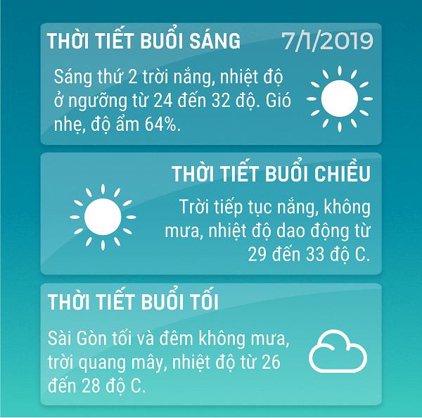 Du-bao-thoi-tiet-TPHCM-ngay-712019