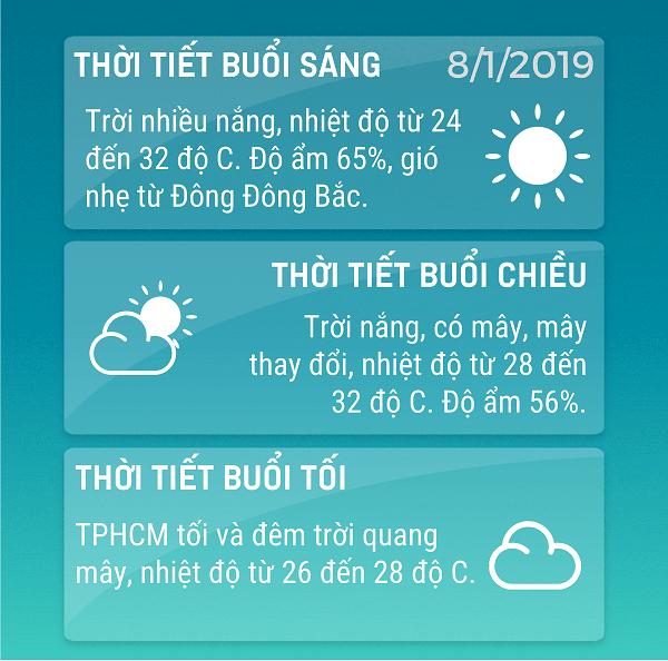 Du-bao-thoi-tiet-TPHCM-812019