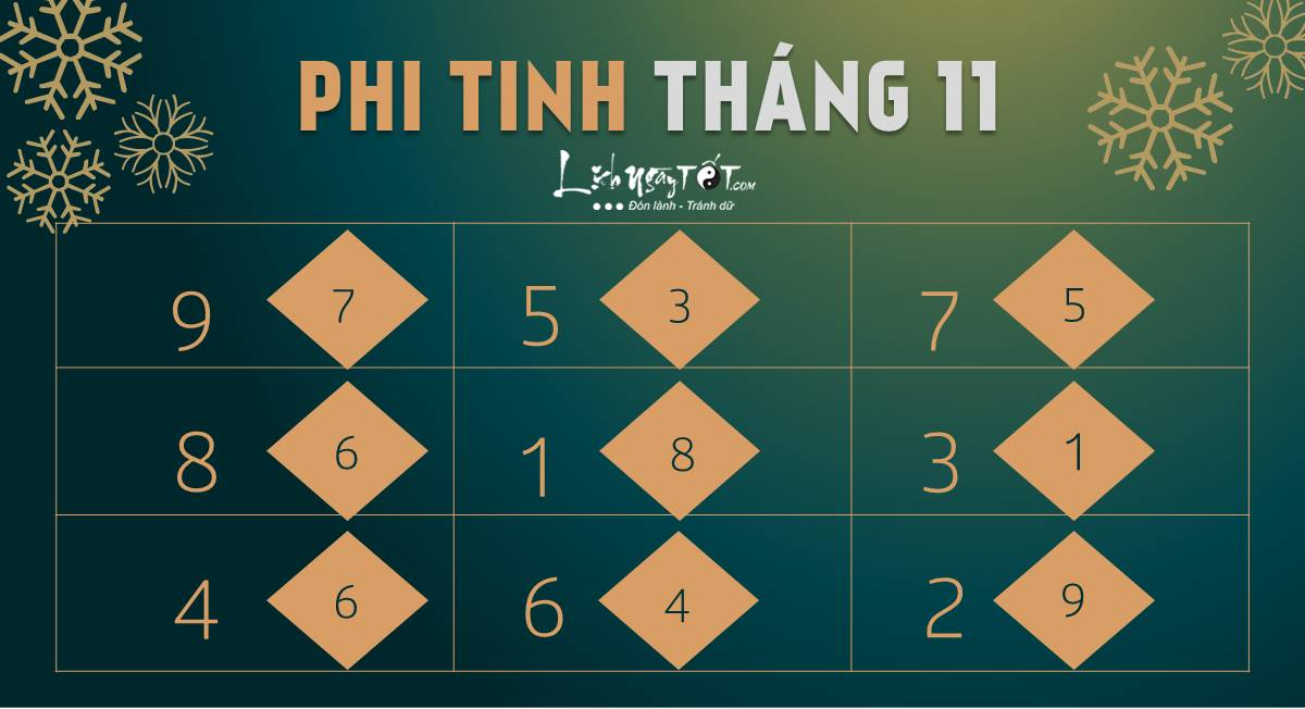 Phi tinh thang 11 am lich 12 con giap
