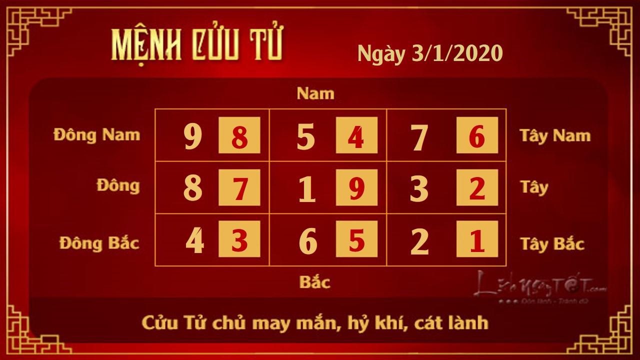 XEM PHONG THUY HANG NGAY 3012020 menh Cuu Tu