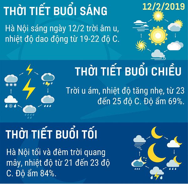 Du-bao-thoi-tiet-Ha-Noi-ngay-1222019
