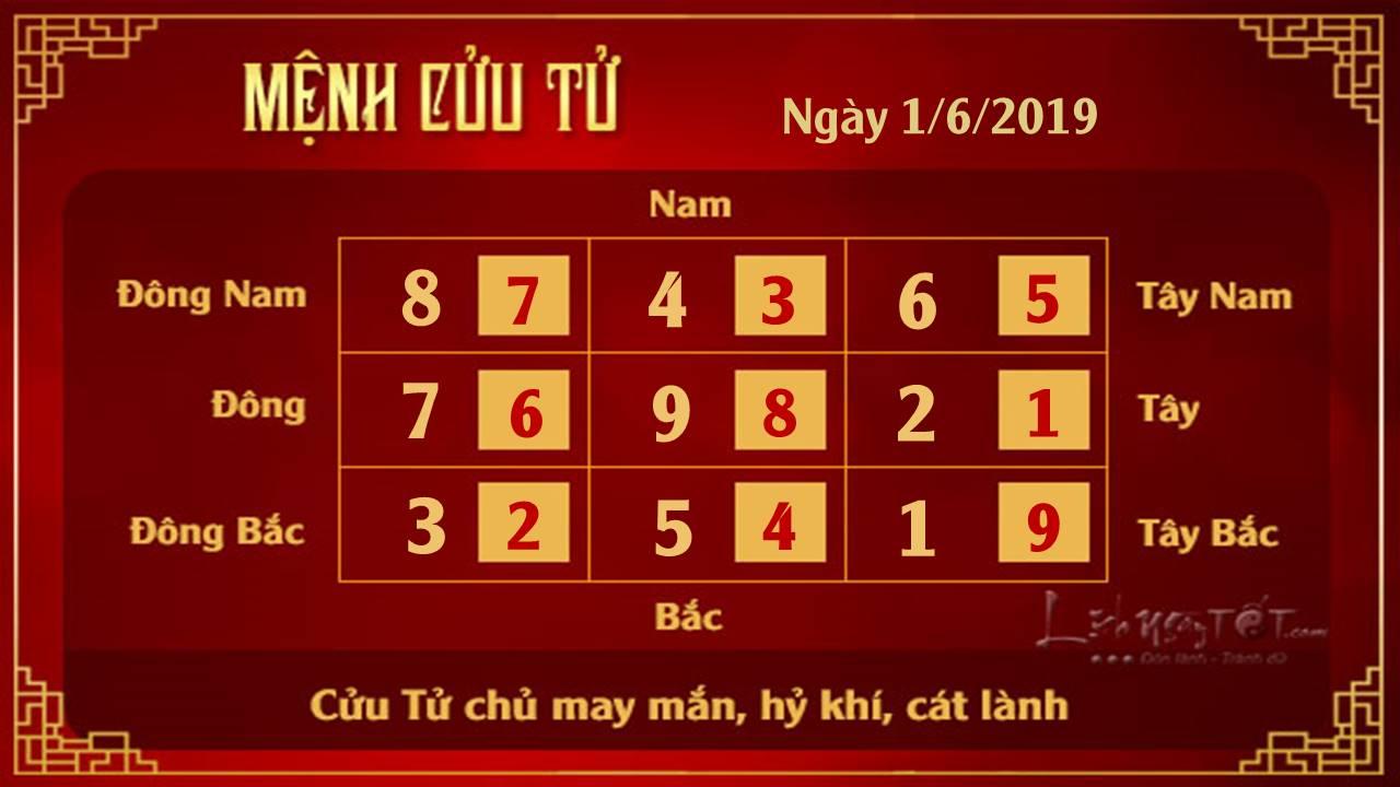 Phong thuy hang ngay - Phong thuy ngay 01062019 - Cuu Tu