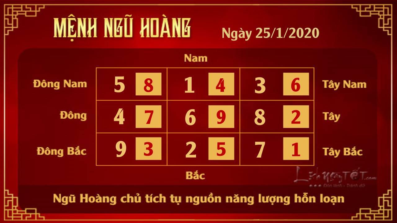 Xem phong thuy hang ngay - Xem phong thuy ngay 25012020 - Ngu Hoang