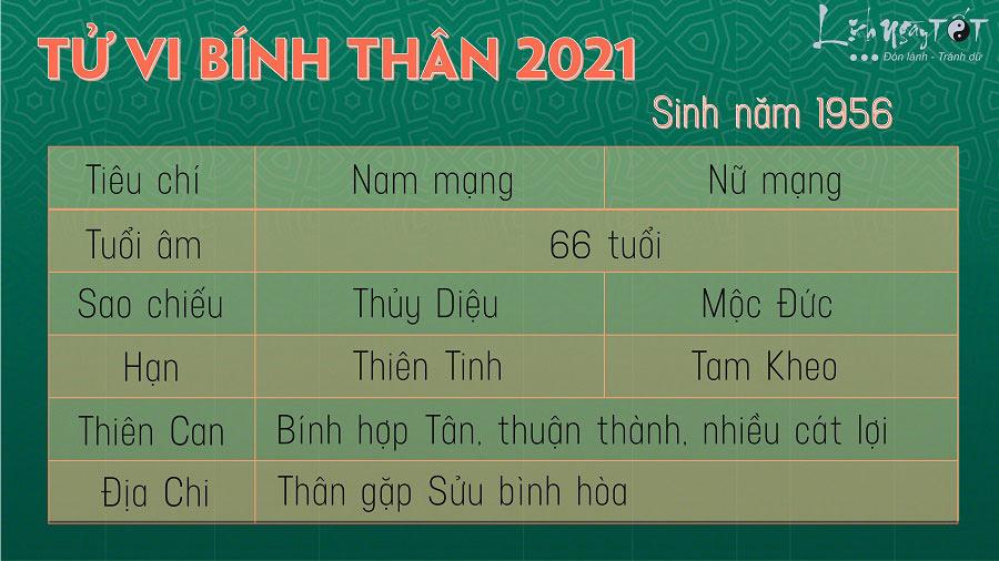 Tu vi tuoi Binh Than 1956 nam 2021