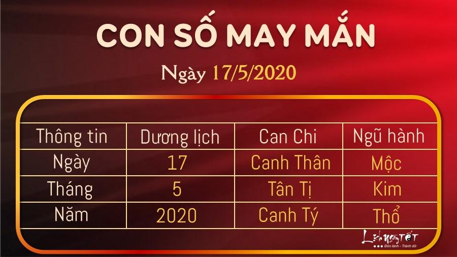 Con so may man hom nay 1752020