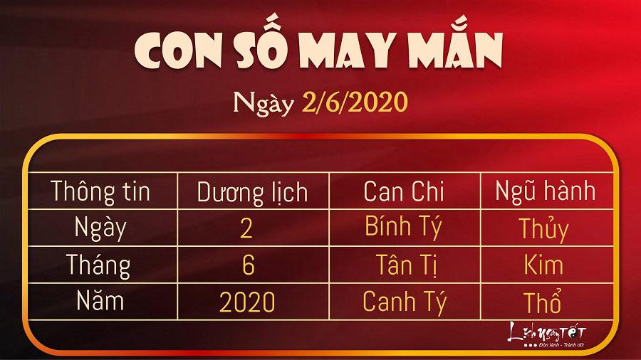 Con so may man ngay 262020